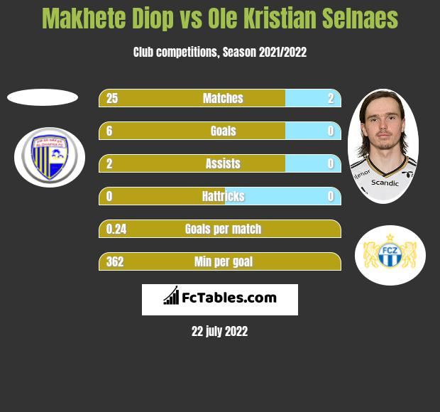 Makhete Diop vs Ole Kristian Selnaes h2h player stats