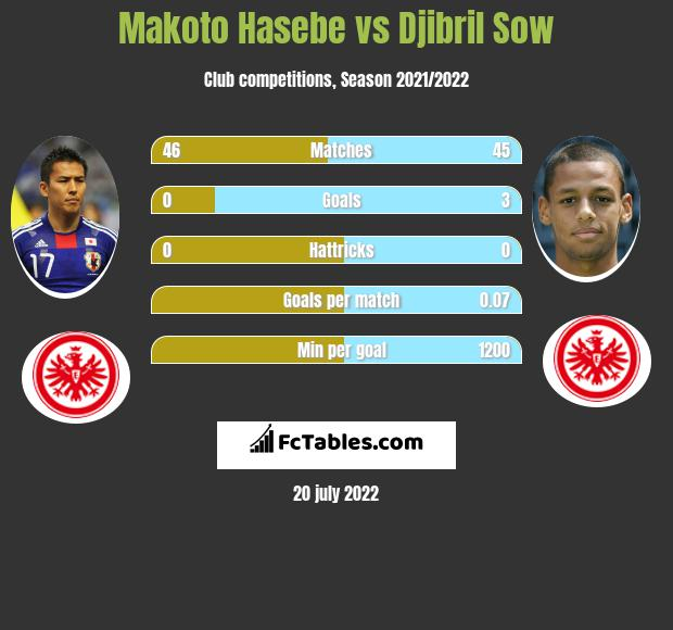 Makoto Hasebe vs Djibril Sow infographic