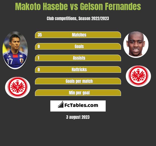 Makoto Hasebe vs Gelson Fernandes infographic