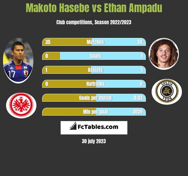 Makoto Hasebe vs Ethan Ampadu infographic