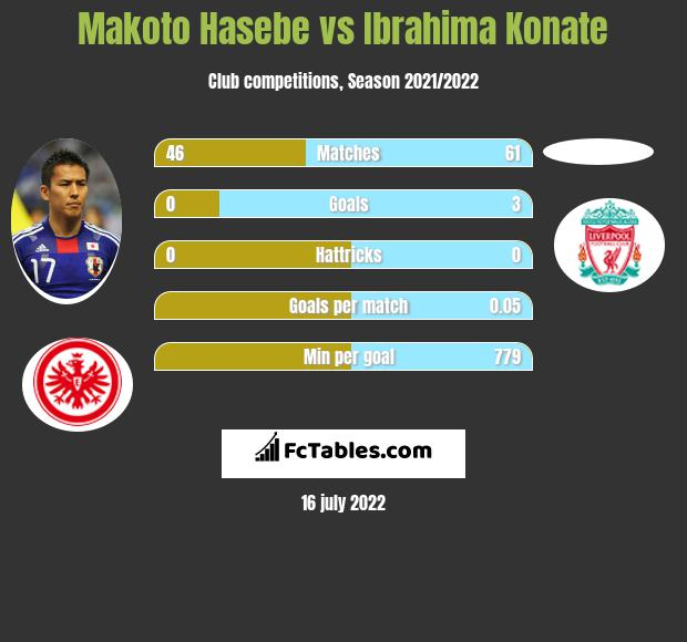 Makoto Hasebe vs Ibrahima Konate infographic