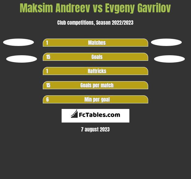 Maksim Andreev vs Evgeny Gavrilov h2h player stats