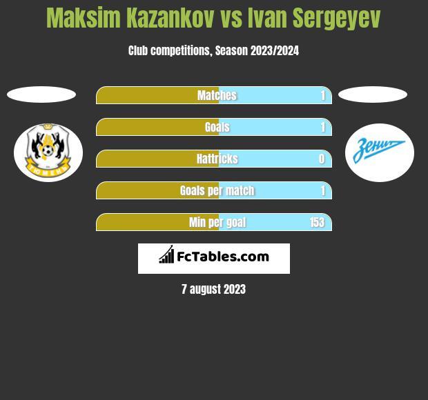 Maksim Kazankov vs Ivan Sergeyev h2h player stats