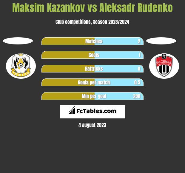 Maksim Kazankov vs Aleksadr Rudenko h2h player stats