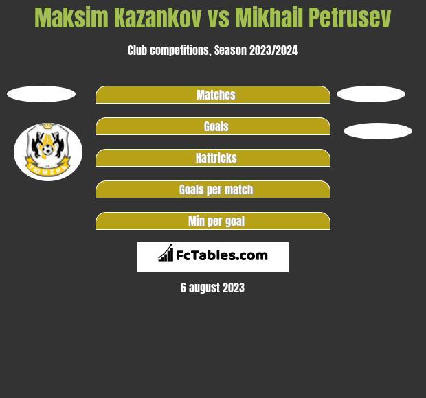 Maksim Kazankov vs Mikhail Petrusev h2h player stats