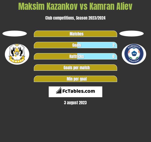 Maksim Kazankov vs Kamran Aliev h2h player stats
