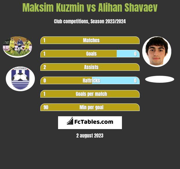 Maksim Kuzmin vs Alihan Shavaev infographic
