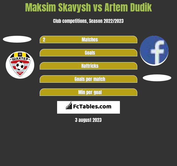 Maksim Skawysz vs Artem Dudik h2h player stats