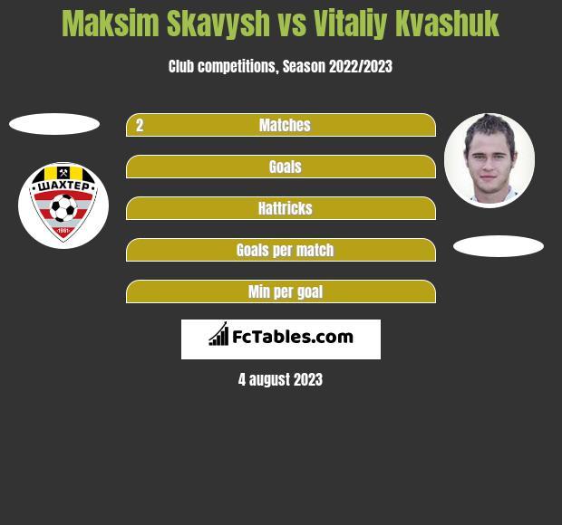 Maksim Skavysh vs Vitaliy Kvashuk h2h player stats