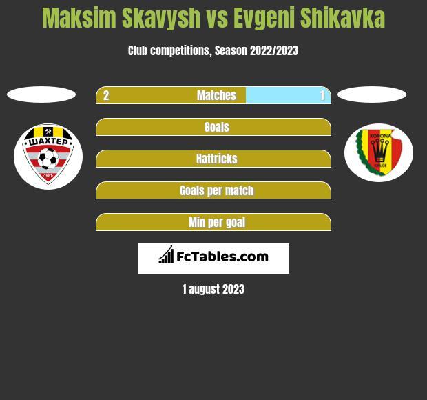 Maksim Skavysh vs Evgeni Shikavka h2h player stats