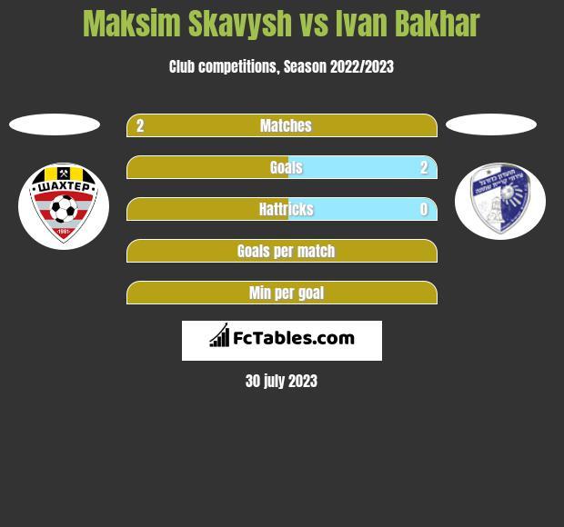 Maksim Skavysh vs Ivan Bakhar h2h player stats