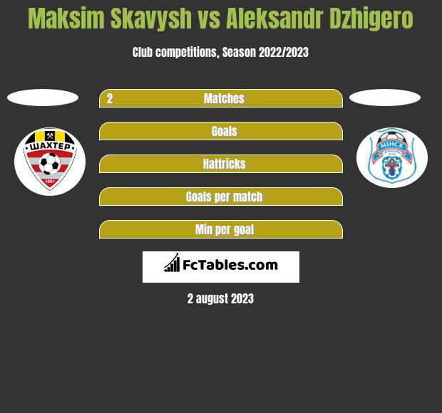 Maksim Skawysz vs Aleksandr Dzhigero h2h player stats