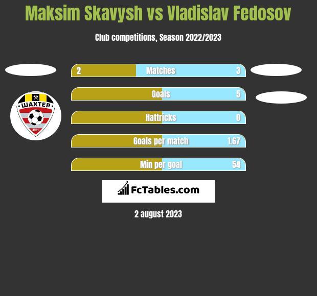 Maksim Skavysh vs Vladislav Fedosov h2h player stats