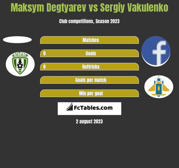 Maksym Degtyarev vs Sergiy Vakulenko h2h player stats