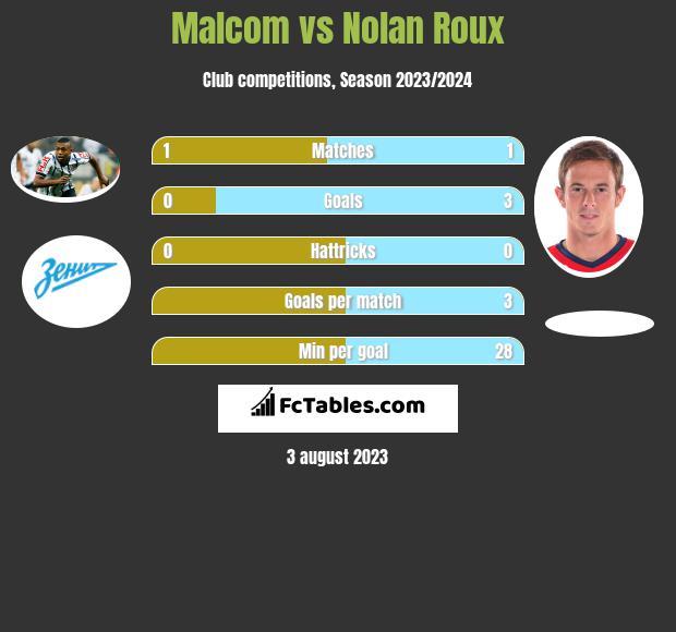 Malcom vs Nolan Roux h2h player stats