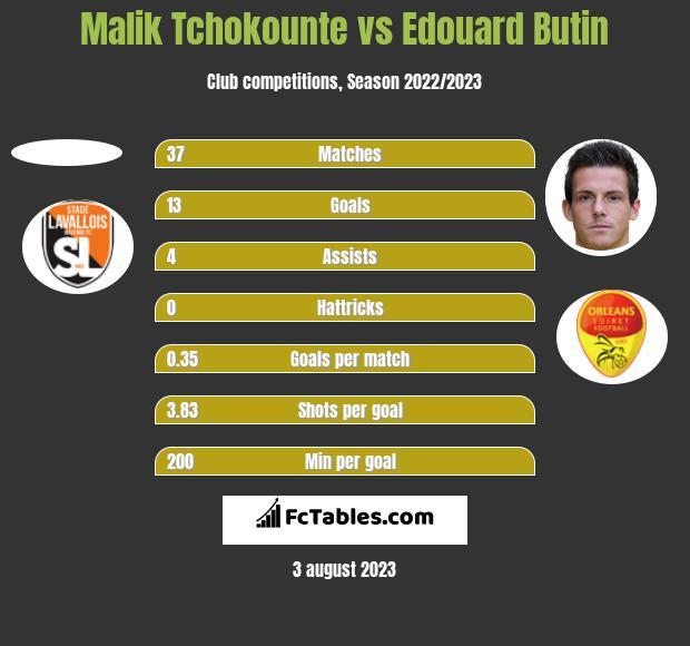 Malik Tchokounte vs Edouard Butin h2h player stats