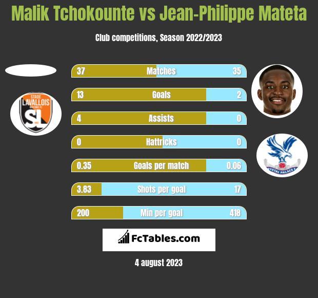 Malik Tchokounte vs Jean-Philippe Mateta h2h player stats