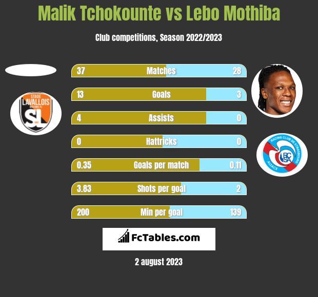 Malik Tchokounte vs Lebo Mothiba h2h player stats