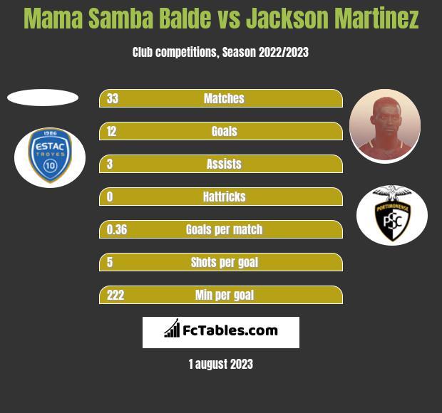 Mama Samba Balde vs Jackson Martinez h2h player stats