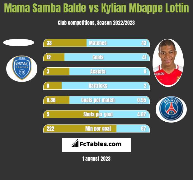 Mama Samba Balde vs Kylian Mbappe Lottin h2h player stats