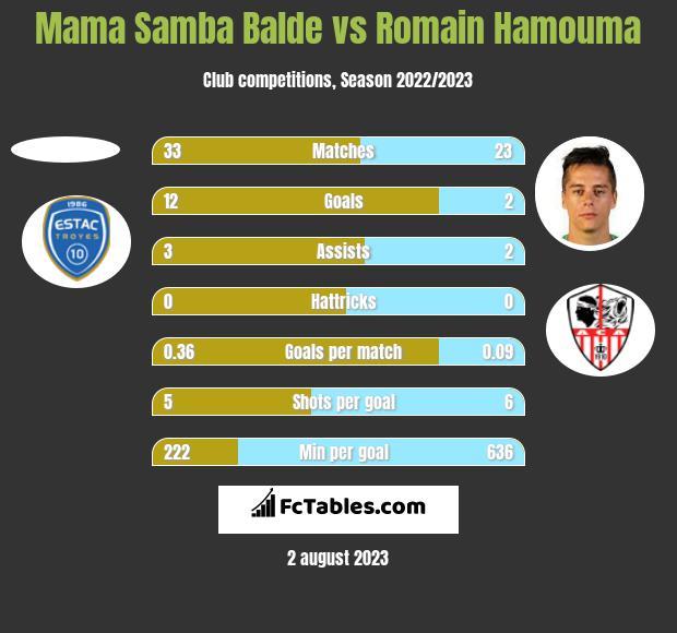 Mama Samba Balde vs Romain Hamouma h2h player stats