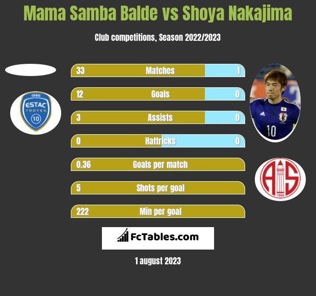 Mama Samba Balde vs Shoya Nakajima h2h player stats