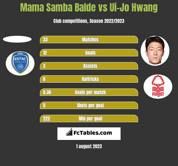 Mama Samba Balde vs Ui-Jo Hwang h2h player stats