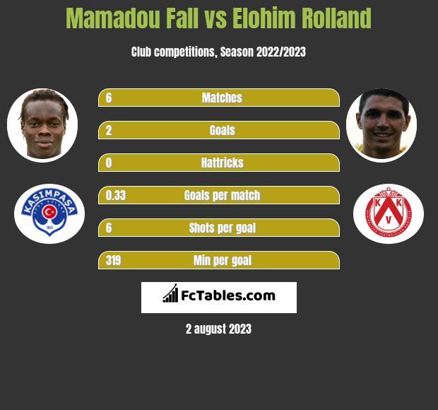 Mamadou Fall Vs Elohim Rolland