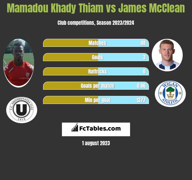 Mamadou Khady Thiam vs James McClean infographic