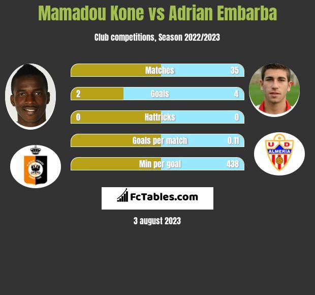 Mamadou Kone vs Adrian Embarba h2h player stats