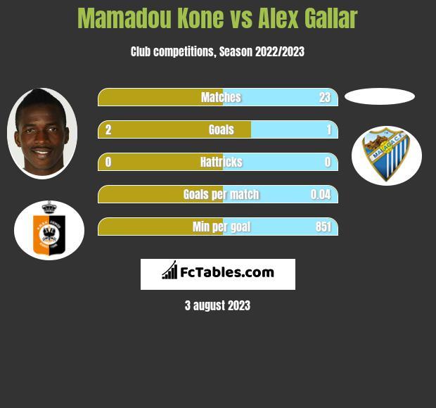 Mamadou Kone vs Alex Gallar infographic