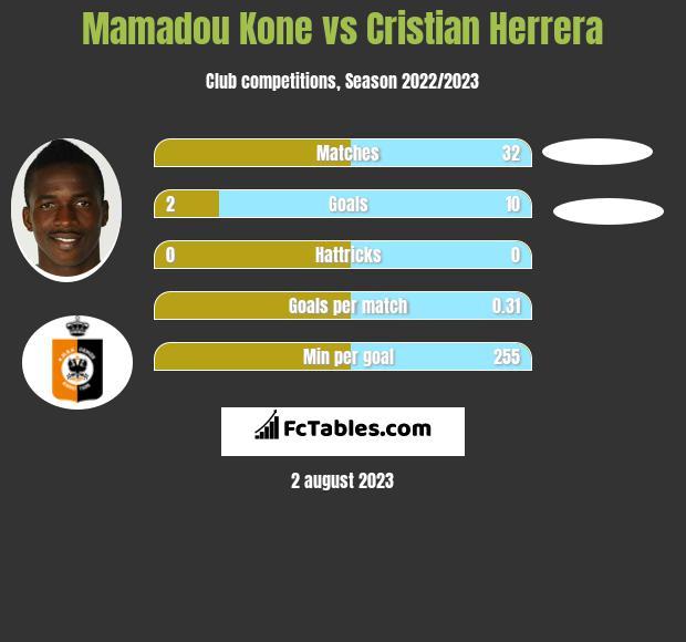 Mamadou Kone vs Cristian Herrera h2h player stats