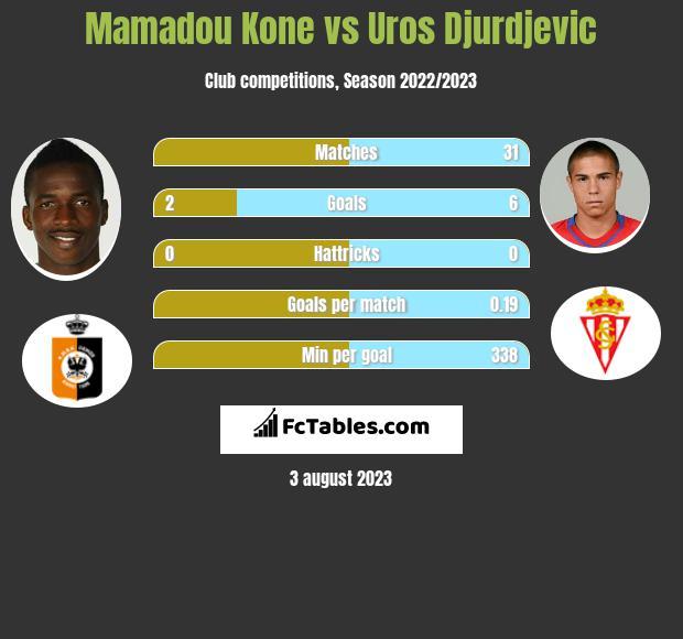 Mamadou Kone vs Uros Djurdjevic h2h player stats