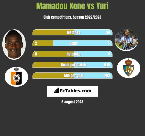 Mamadou Kone vs Yuri h2h player stats