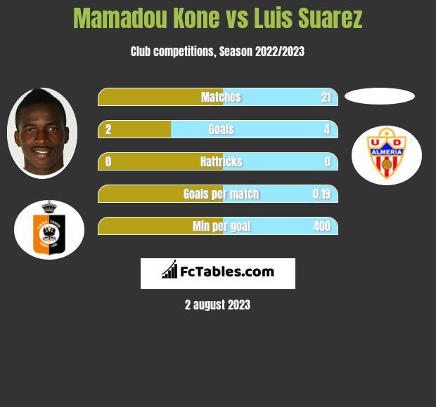 Mamadou Kone vs Luis Suarez h2h player stats