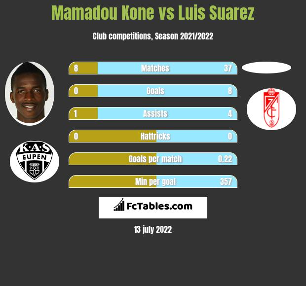 Mamadou Kone vs Luis Suarez infographic