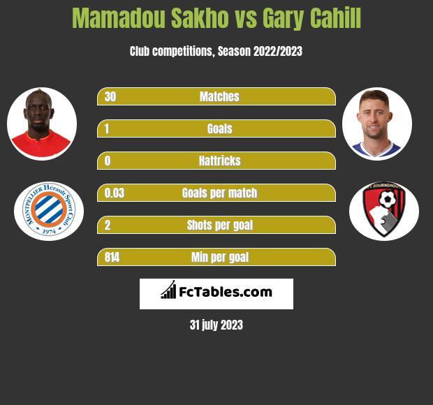 Mamadou Sakho vs Gary Cahill infographic