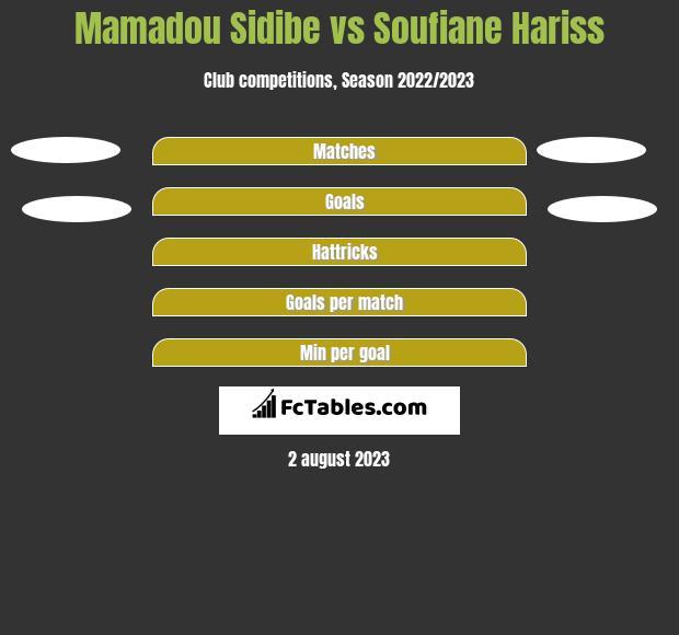 Mamadou Sidibe vs Soufiane Hariss h2h player stats