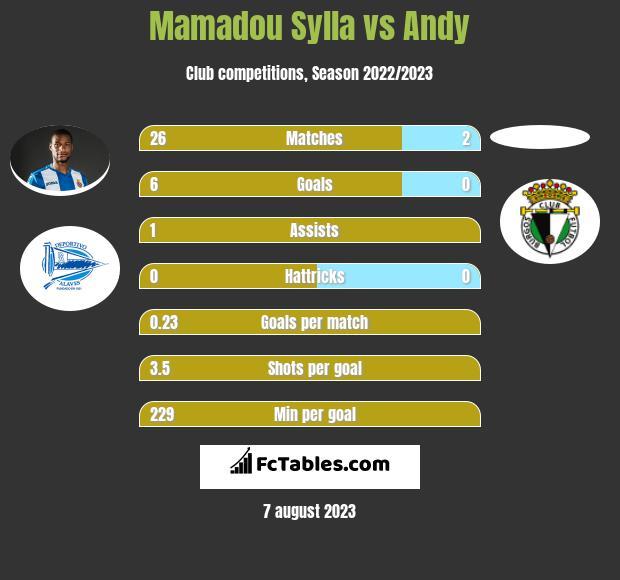 Mamadou Sylla vs Andy h2h player stats