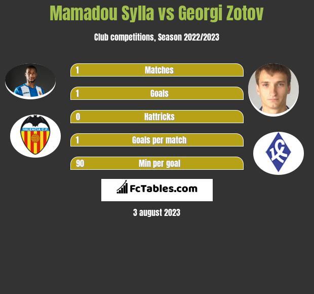 Mamadou Sylla vs Georgi Zotov infographic