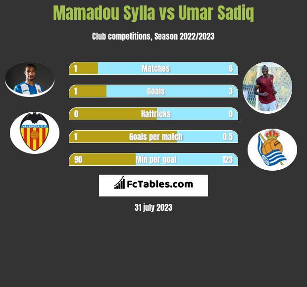 Mamadou Sylla vs Umar Sadiq h2h player stats
