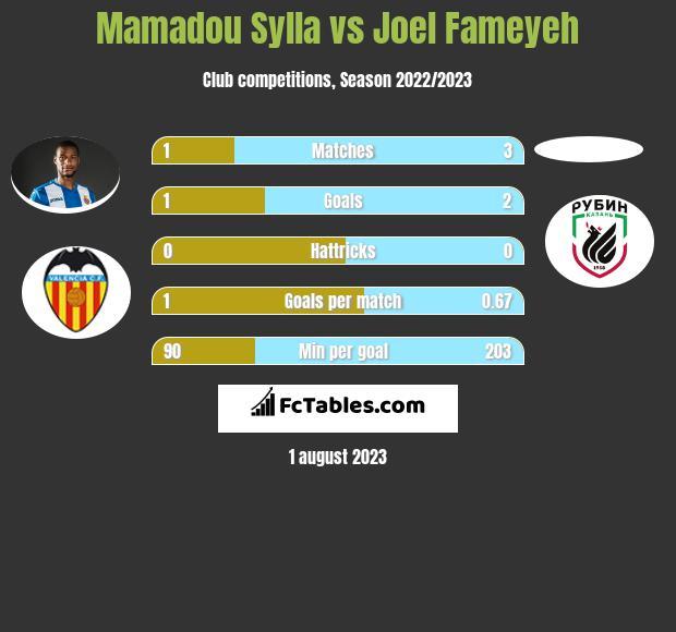 Mamadou Sylla vs Joel Fameyeh infographic