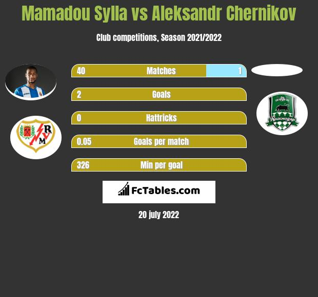 Mamadou Sylla vs Aleksandr Chernikov infographic