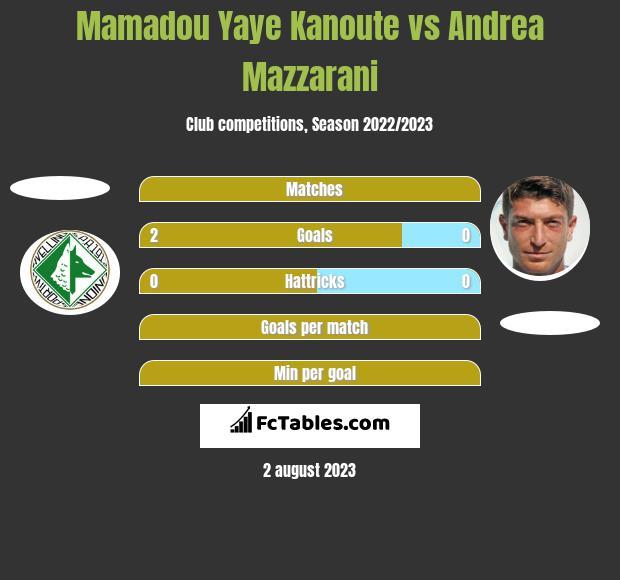 Mamadou Yaye Kanoute vs Andrea Mazzarani h2h player stats