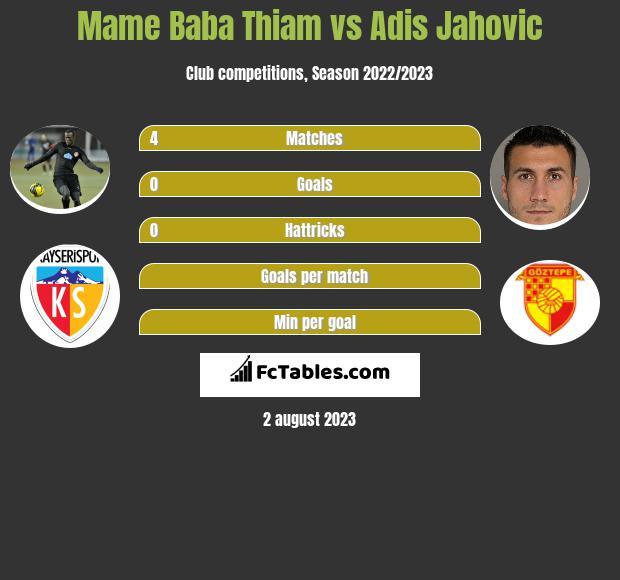 Mame Baba Thiam vs Adis Jahovic infographic
