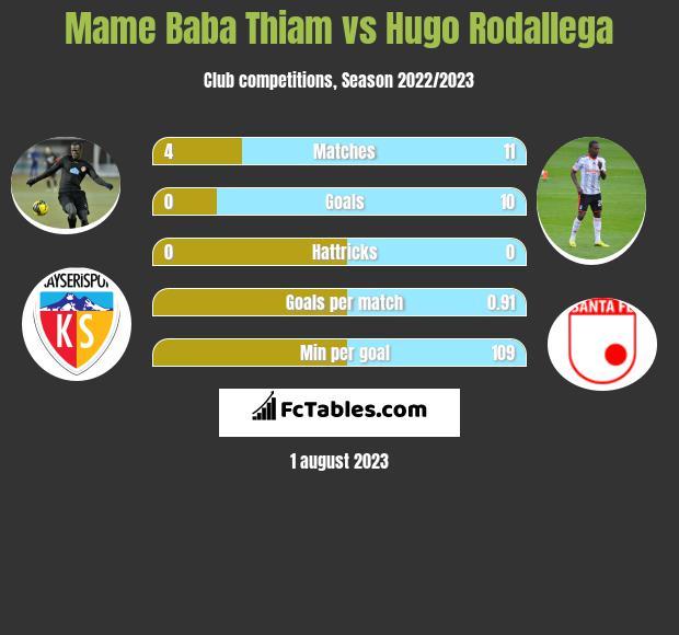 Mame Baba Thiam vs Hugo Rodallega h2h player stats