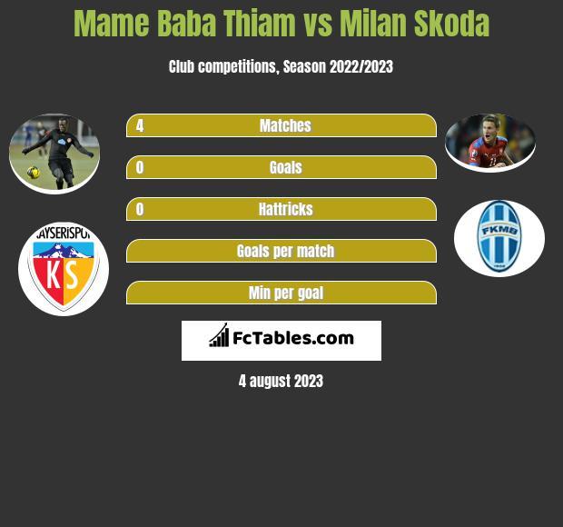 Mame Baba Thiam vs Milan Skoda h2h player stats