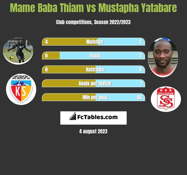 Mame Baba Thiam vs Mustapha Yatabare h2h player stats