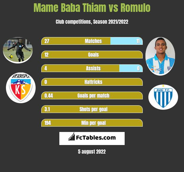 Mame Baba Thiam vs Romulo h2h player stats
