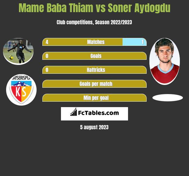 Mame Baba Thiam vs Soner Aydogdu h2h player stats
